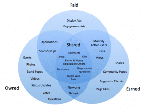social media marketing advocacy