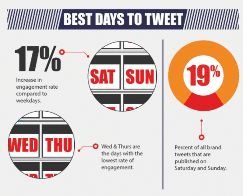 When to Tweet - Twitter tips for business 2014