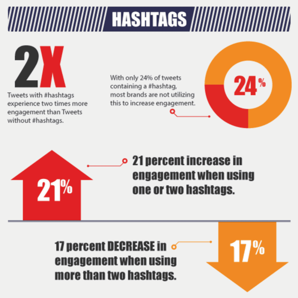 Twitter tips for business 2014 hashtags