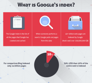 What is SEO - Google's index