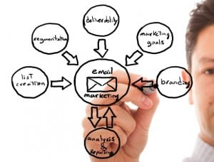 email marketing tips / video marketing campaign